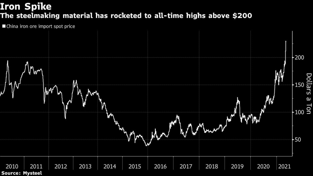 Iron has rocketed to all-time highs above $200
