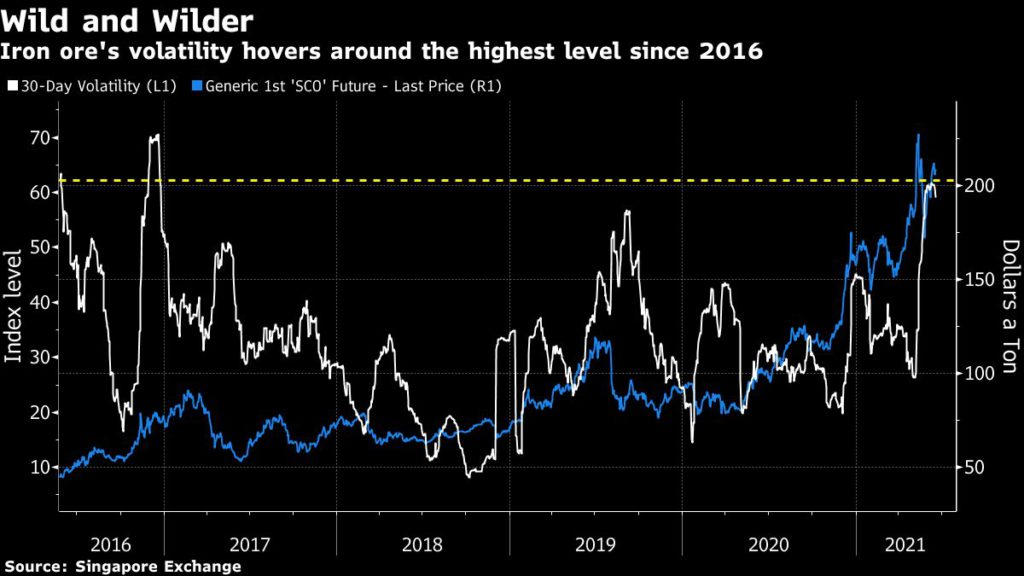 Iron ore volatility is the highest since 2016.