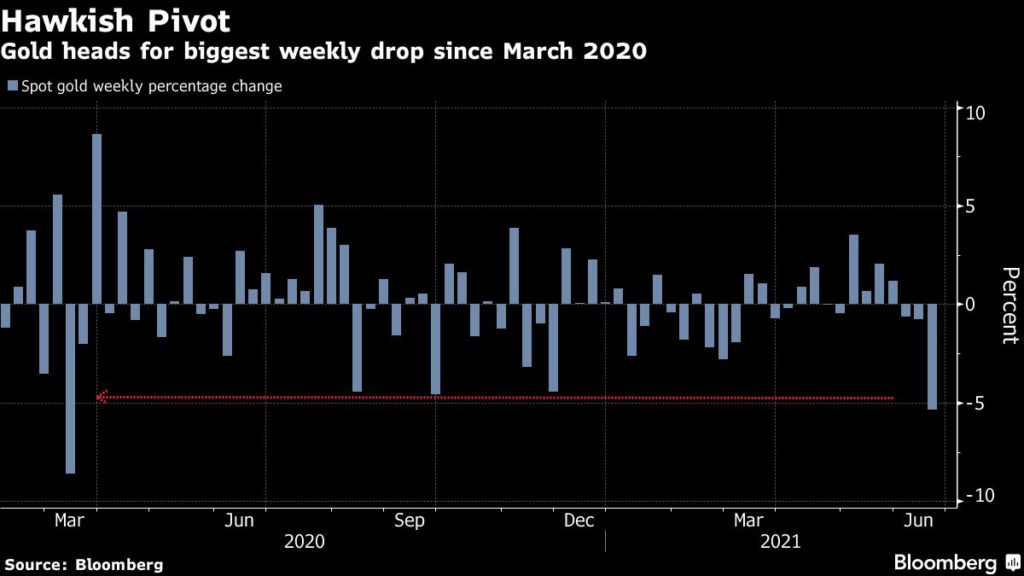 Gold price on track for biggest weekly loss in 15 months