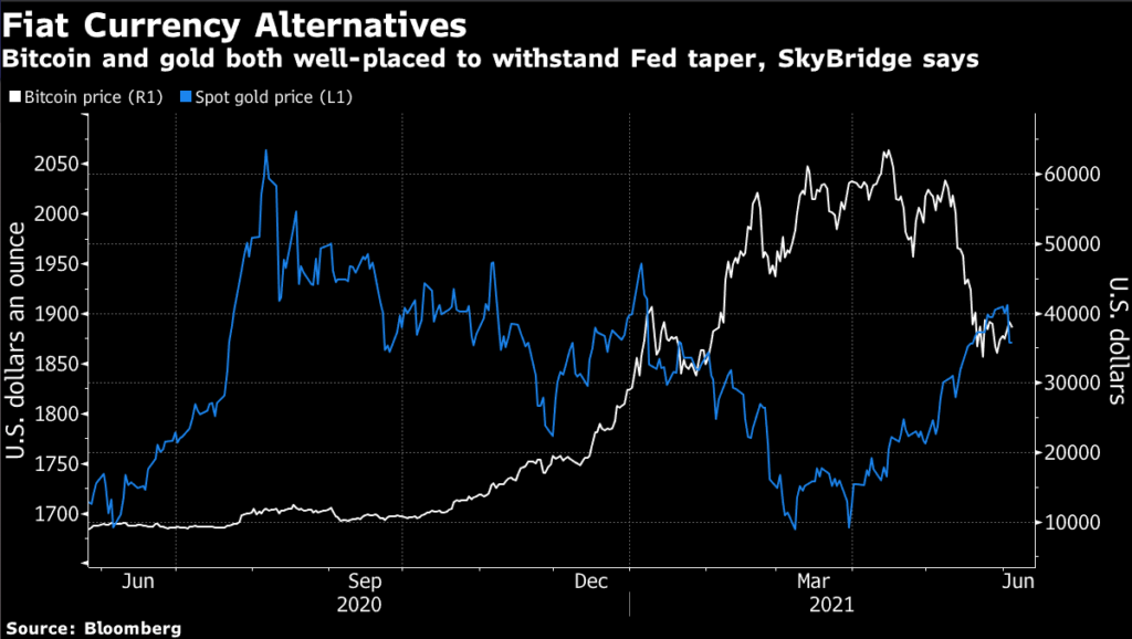 Gold Is Good But Bitcoin's Better for $7.5 Billion Hedge Fund