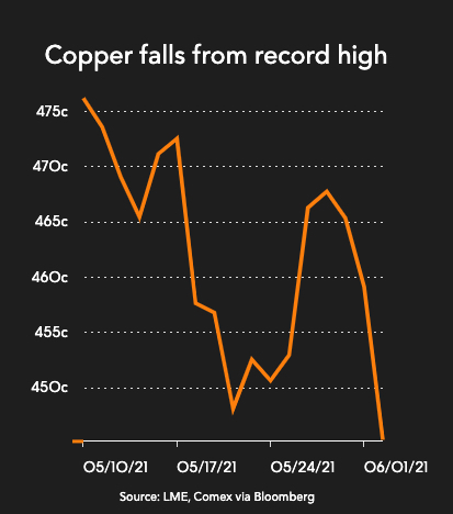 ACL CABLES PLC (ACL.N0000) - Page 7 Copper-price-crashes-through-dollar-10000-as-China-premium-hits-9-year-low-