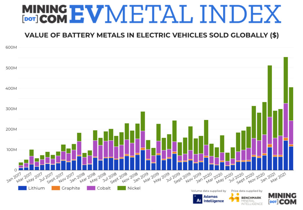 EV Metal Index jumps 375% year-on-year as lithium price rally continues.