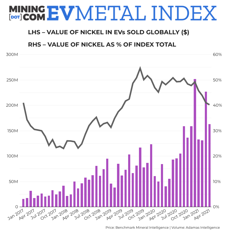 EV Metal Index jumps 375% year-on-year as lithium price rally continues