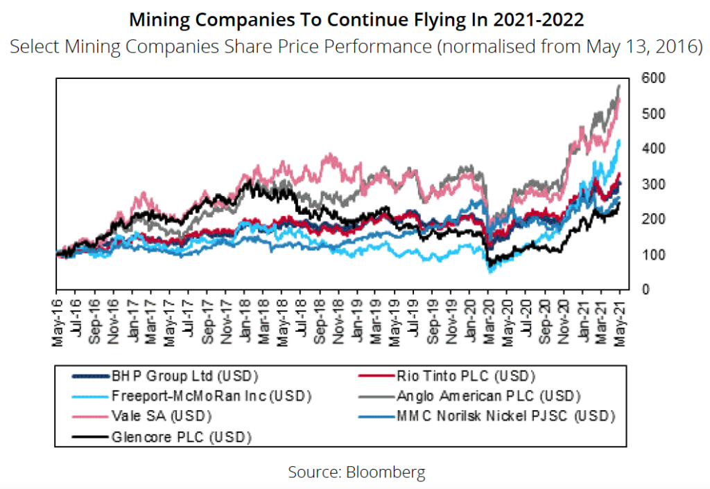 Miners to continue flying high through 2022 – report