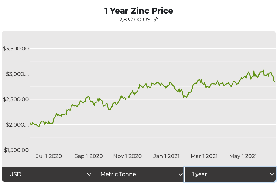 Zinc price: Q3 price peak, long-term weakness in the cards – report