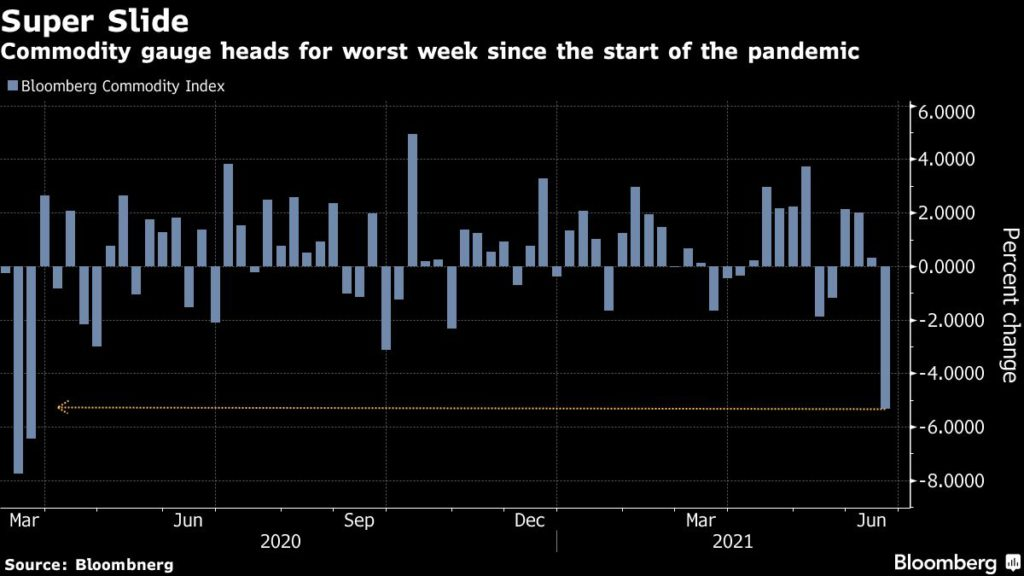 commodities to see worst week since start of pandemic Commodities to see worst week since start of pandemic commodities worst week since start of the pandemic 1024x576