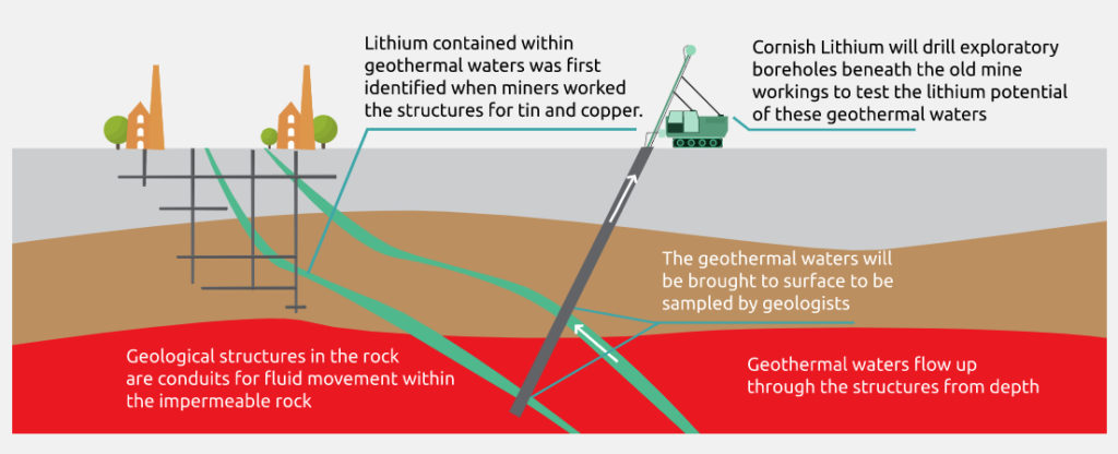 Cornish Lithium raises over $8m to boost UK projects