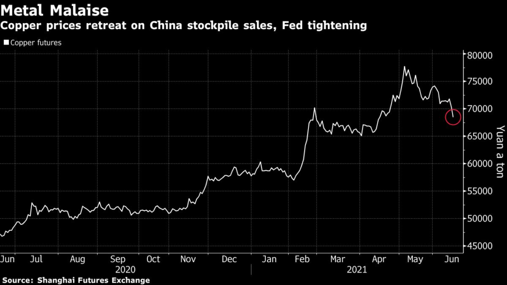 Copper prices retreat on China stockpile sales.