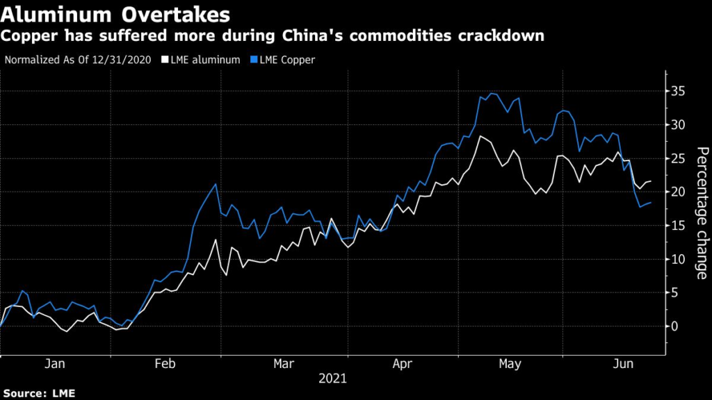 Aluminum has overtaken copper as the second-best performer on the London Metal Exchange this year.