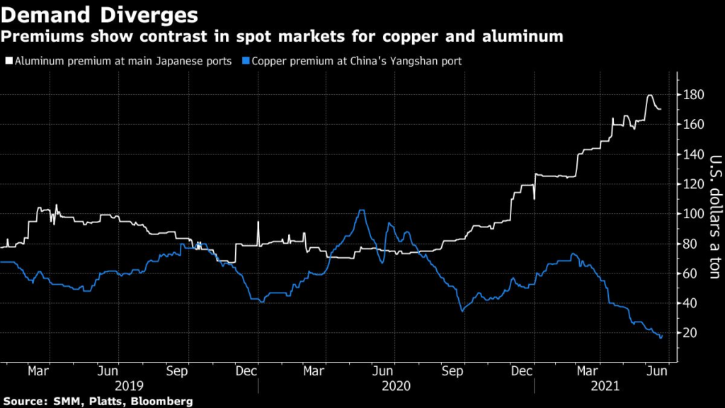 Premiums show contrast in spot markets for copper and aluminum.