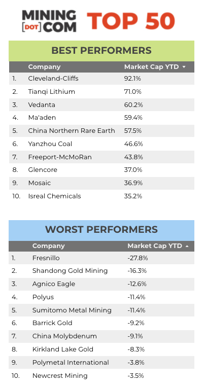 Rerating: Top 50 mining companies double in value from covid low Rerating: Top 50 mining companies double in value from covid low Top 50 Q2 2021 Winners Losers