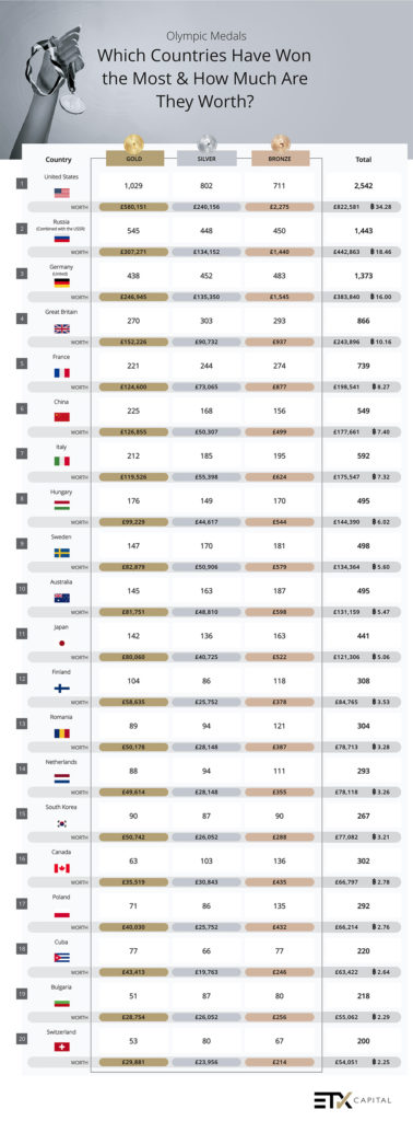 What countries would make if they sold their Olympic medals at current metal prices_1