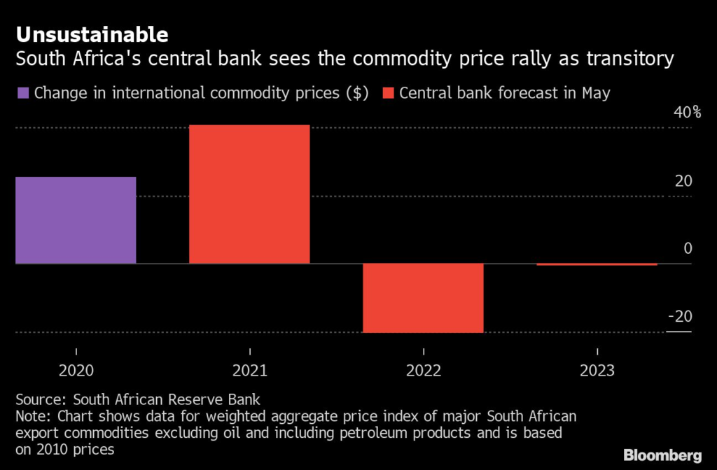 South Africa's central bank sees the commodity price rally as transitory.