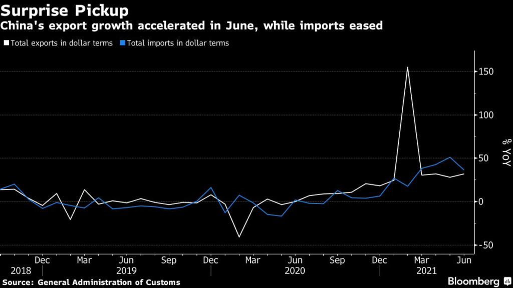 Chinese exports and imports in June.