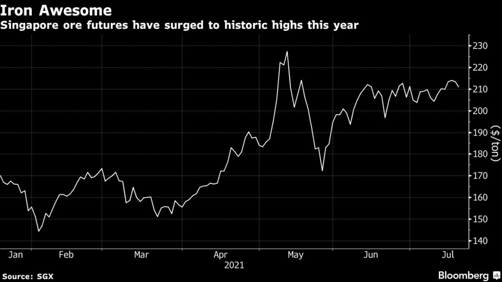 Singapore ore futures have surged to historic highs this year.