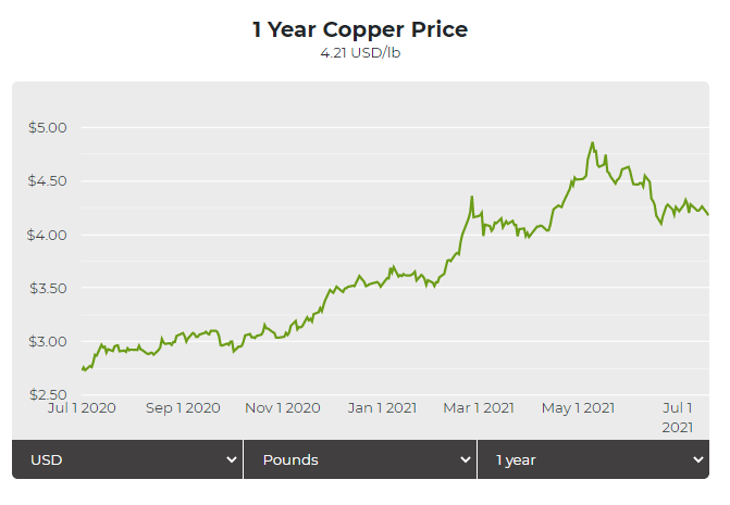 1 year copper price
