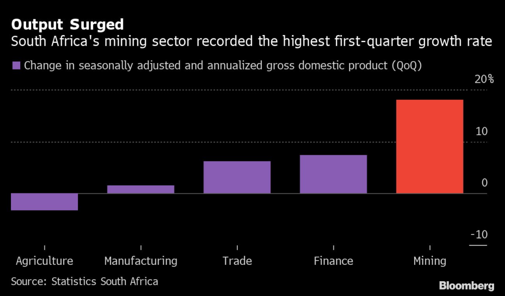 South African output surge.