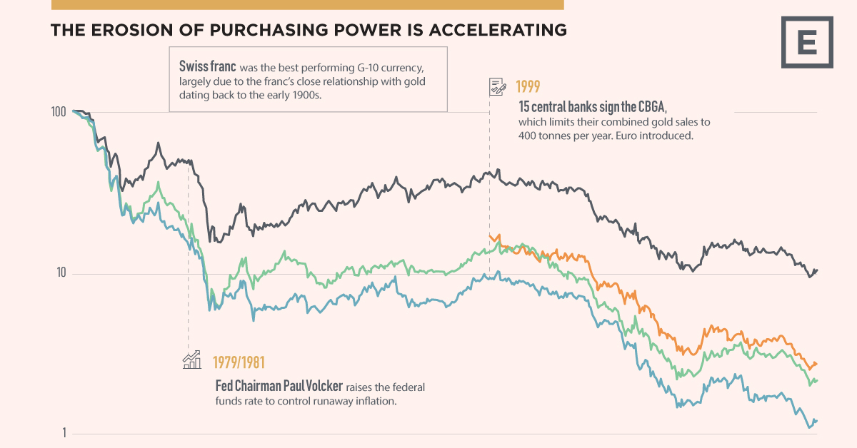 Visualizing the Power of Gold Versus Currencies