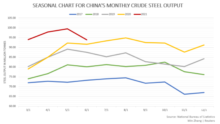 China's steel output