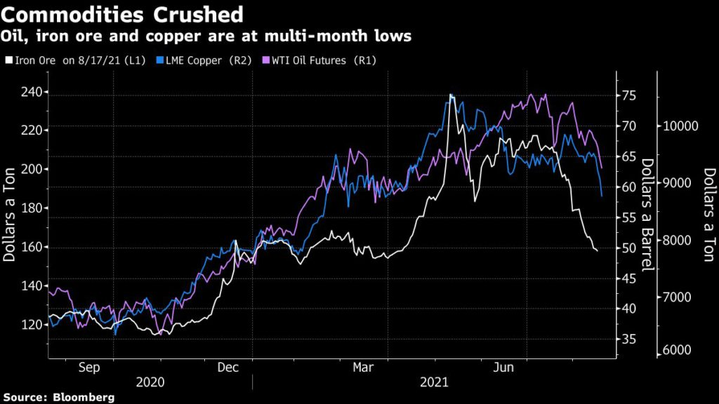 Oil, iron ore and copper are at multi-month lows