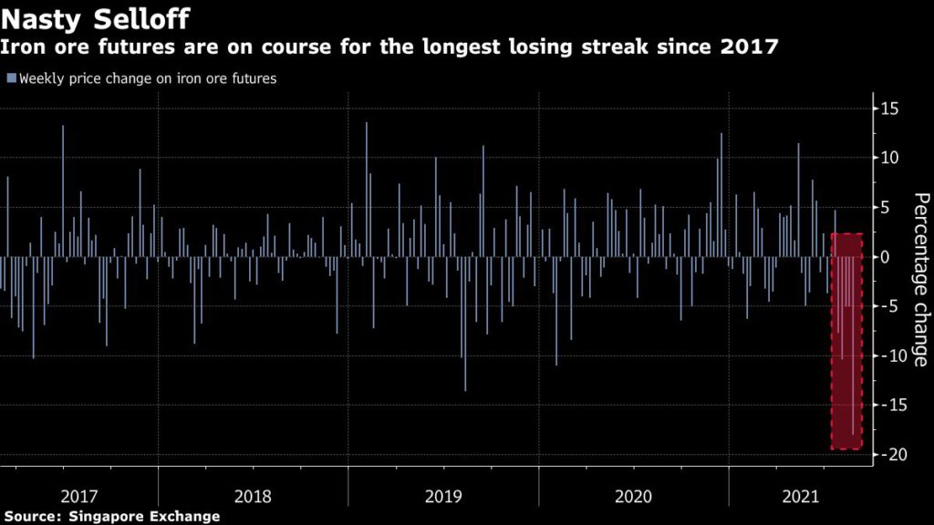 Iron ore futures are on course for the longest losing streak since 2017.