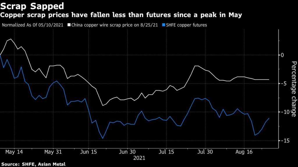 Copper scrap prices have fallen less than futures since a peak in May.