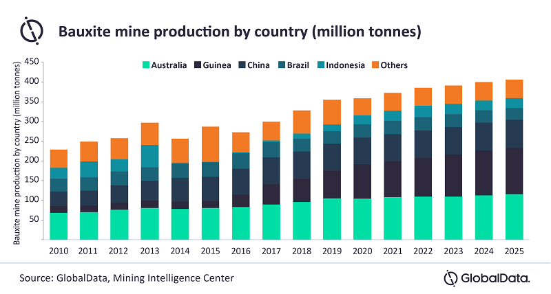 Bauxite production set to increase 3.8% in 2021