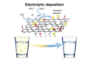 Scientists develop low-cost, graphene-based method to remove uranium from drinking water