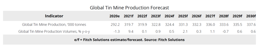 Tin mine supply expected to grow through 2021 - report_2