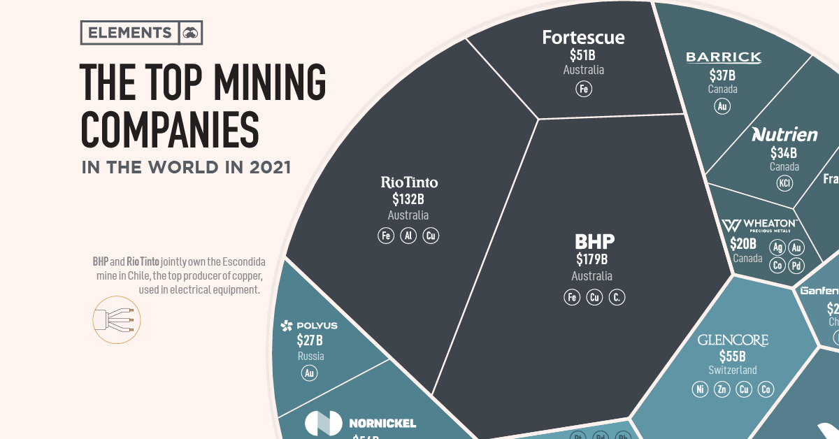The biggest mining companies in the world in 2021