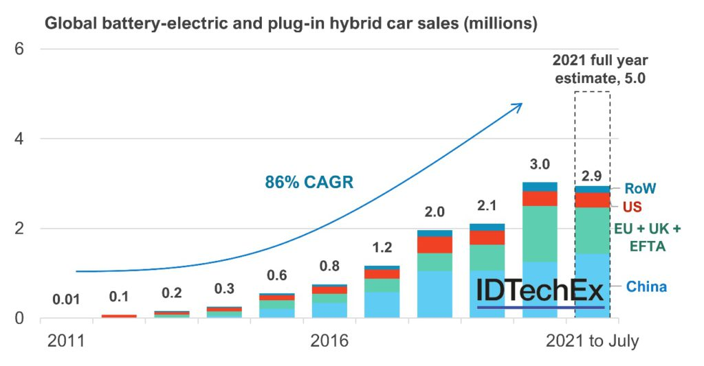 EV sales to reach 5m units in 2021 with trucks, boats entering the race