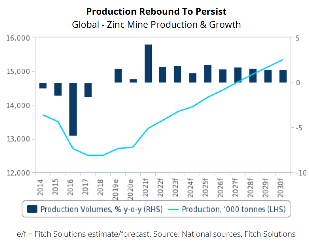 Robust metals price outlook softens in 2022 – reports Robust metals price outlook softens in 2022 – Reports Robust metals price outlook softens in 2022 – Reports Fitch Zinc production chart 1024x818