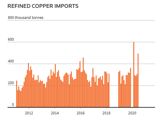 China refined copper imports