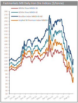 Fastmarkets daily iron ore indices
