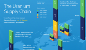 The Future of Uranium: A Story of Supply and Demand