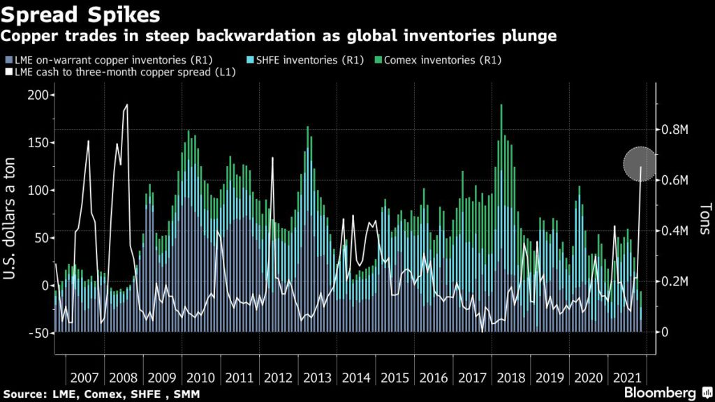 Copper trades in steep backwardation as global inventories plunge.